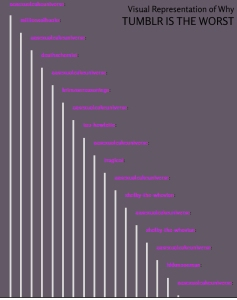 An old screenshot of a tumblr argument showing a long list of usernames with vertical lines beneath them.