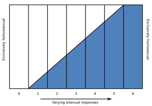 """Visual representation of the Kinsey Scale. Graph labeled 0-6, with """"exclusively heterosexual"""" at 0 and """"exclusively homosexual"""" at 6. 1-5 are labeled """"varying bisexual responses."""""""